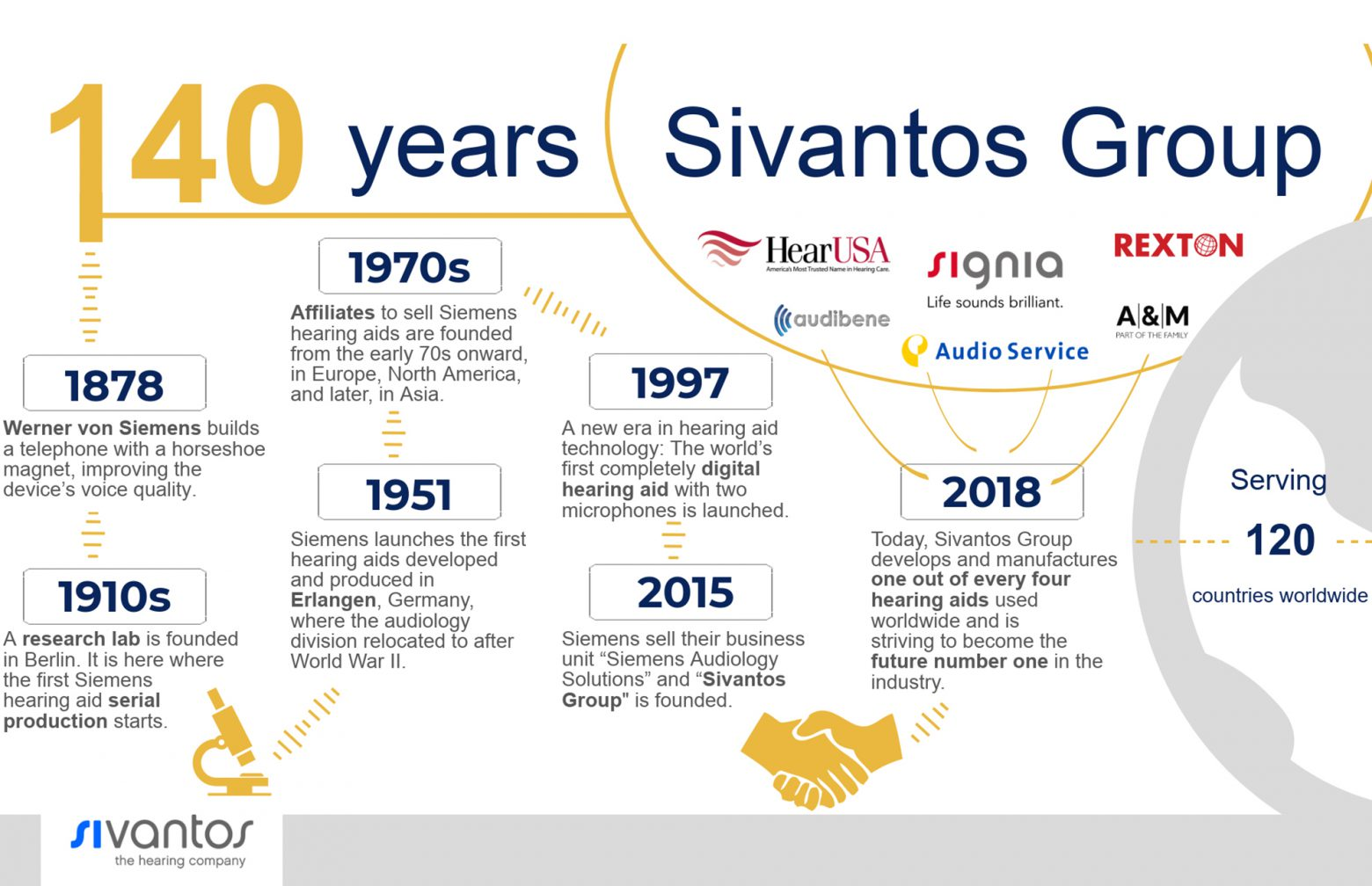 infographic about the history of Sivantos